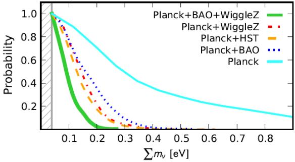 Dibujo20130628 probability value of sum neutrino masses planck bao wigglez