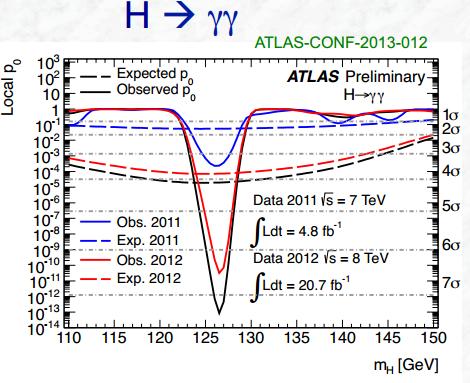 Dibujo20130701 higgs diphoton atlas