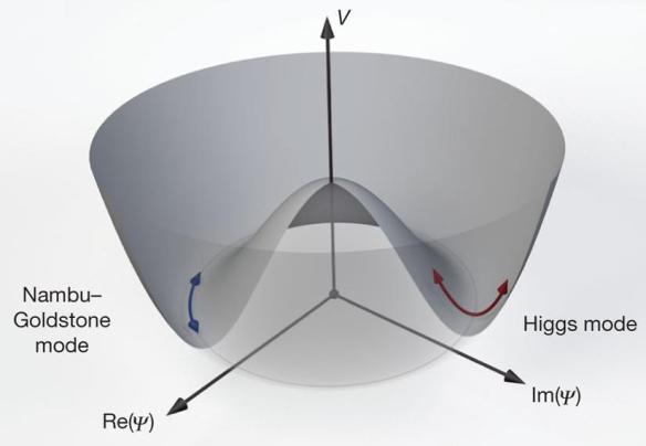 Dibujo20130704 higgs potential - goldstone mode - higgs mode