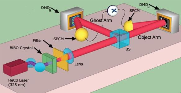 Dibujo20130705 experimental setup - entangled photons 650 nm from bismuth barium borate crystal