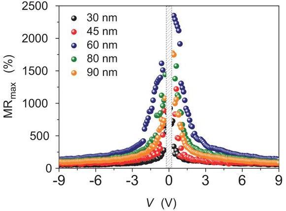 Dibujo20130705 Magnetoresistance at Room Temperature in Molecular Wires