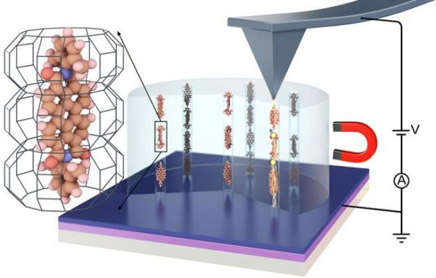 Dibujo20130705 magnetoresistnace wires for hard disks