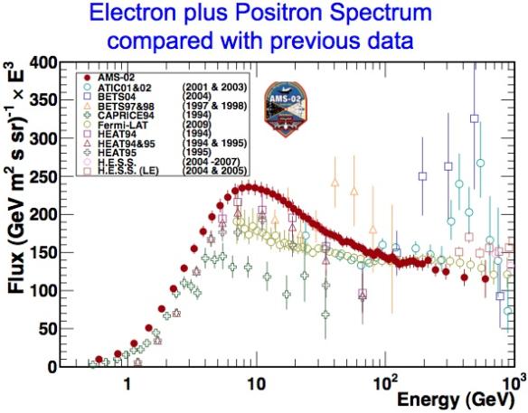 Dibujo20130708 ams-02 data electron plus positron spectrum