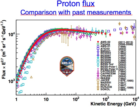 Dibujo20130708 ams-02 data proton flux
