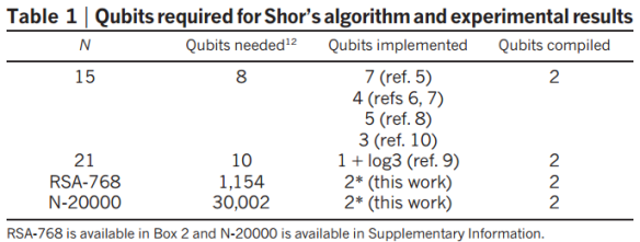Dibujo20130710 qubits required shor algorithm and experimental results