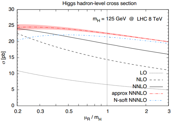 Dibujo20130722 higgs hadron-level cross section LO NLO NNLO NNNLOapprox