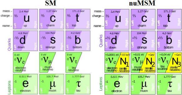 Dibujo20130722 SM vs nuMSM - neutrino minimal standard model