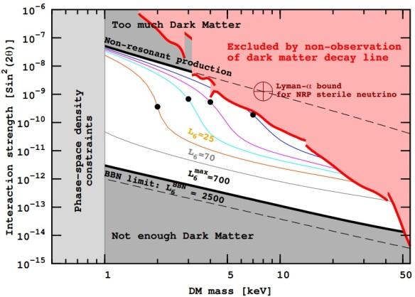Dibujo20130722 Sterile neutrino dark matter status