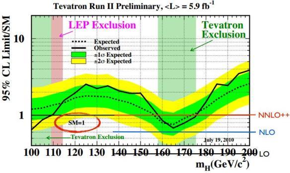 Dibujo20130722 tevatron run II higgs exclusion vs theory LO NLO NNLO