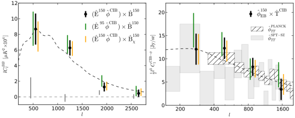 Dibujo20130723 cross-correlation lensing B modes measured by SPTpol at 150 GHz