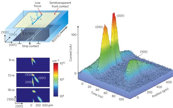 Dibujo20130724 Hall angle detection of polarized electron beams.