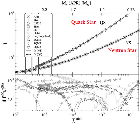 Dibujo20130725 I-LOVE-Q diagram - quark star versus neutron star