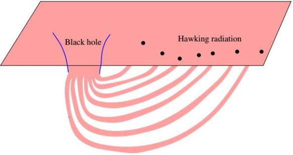 Dibujo20130726 Sketch of the entanglement pattern between the black hole and the Hawking
