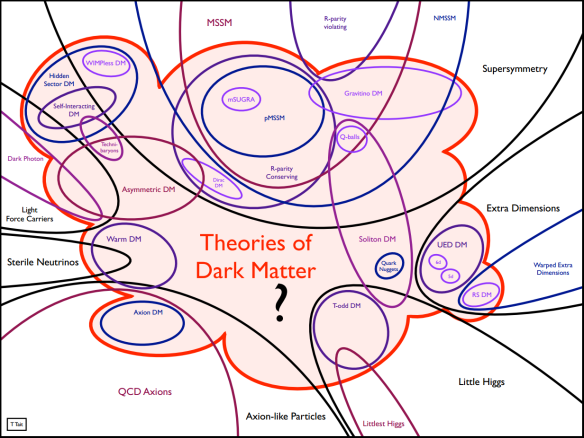 Dibujo20130729 Theories of dark matter - Tim MP Tait