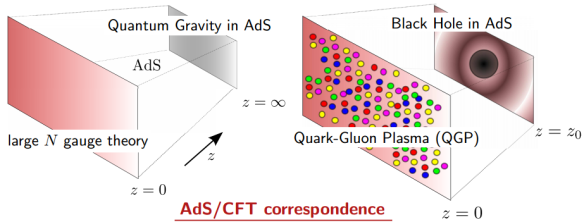 Dibujo20130730 ads - cft correspondence - black hole - quark-gluon plasma
