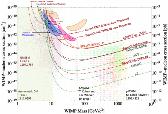Dibujo20130802 wimp mass vs wimp-nucleon cross section
