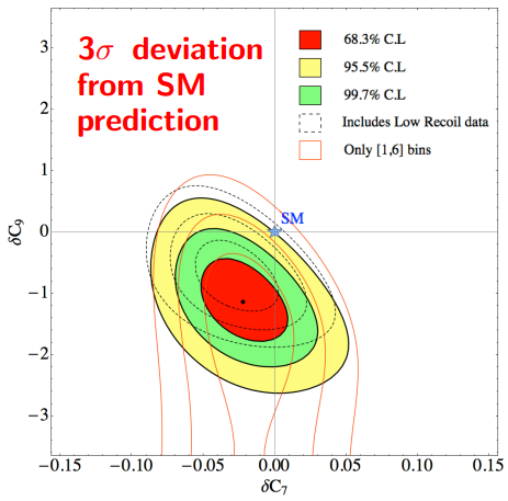 Dibujo20130802 delta-c7 and delta-c9 deviations from SM with data lhcb