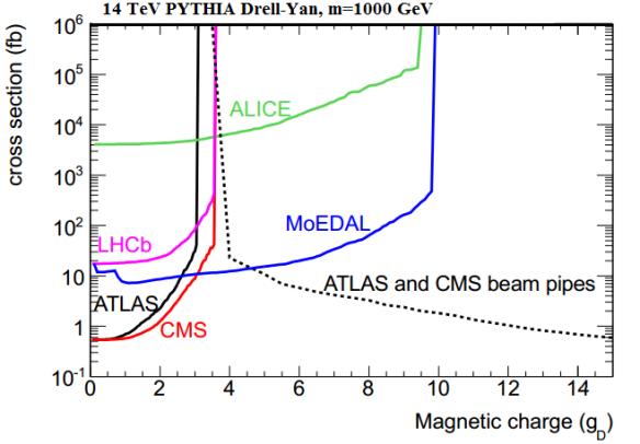 Dibujo20130802 magnetic charge 14 tev pythia drell-yan monopolo 1000 gev lhc
