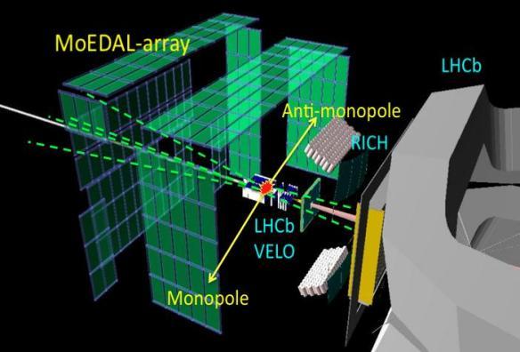 Dibujo20130802 monopole - anti-monopole moedal array - lhcb