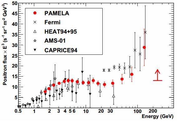 Dibujo20130802 pamela experiment - results - positron flux