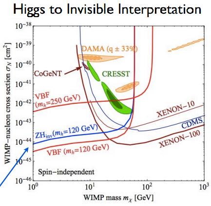 Dibujo201308125 higgs to invisible - dark matter - cms - lhc