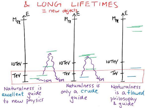 Dibujo201308125 long lifetimes - slide - SEARCH 2013 - raman sundrum