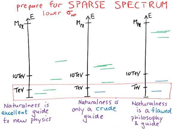 Dibujo201308125 sparse spectrum - slide - SEARCH 2013 - raman sundrum