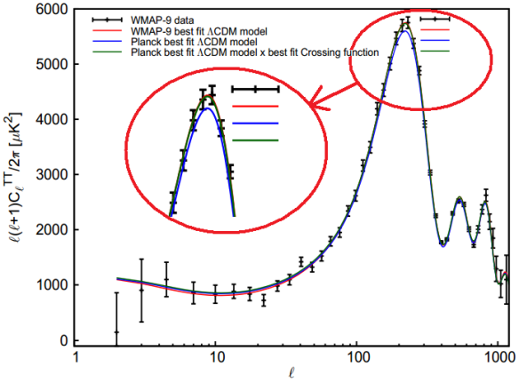 Dibujo20130816 WMAP 9 year data for temperature auto-correlation is plotted with WMAP -red- and Planck -blue- best fits