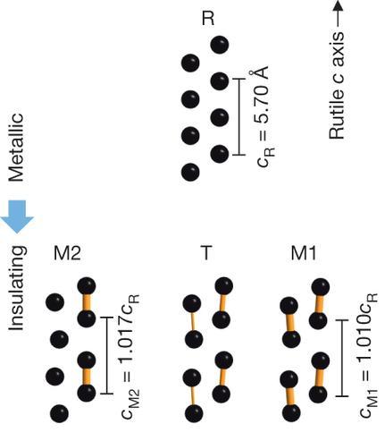 Dibujo20130821 Arrangement of vanadium ions in the three phases - nature com