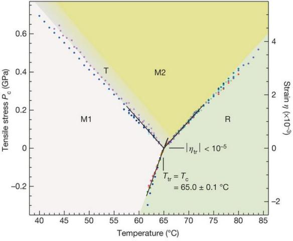 Dibujo20130821 Phase diagram of VO2 - triple point - nature com