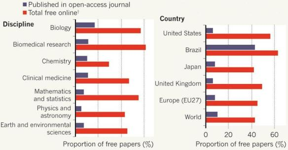 Dibujo20130822 published open-access journal and totally free online papers - nature com