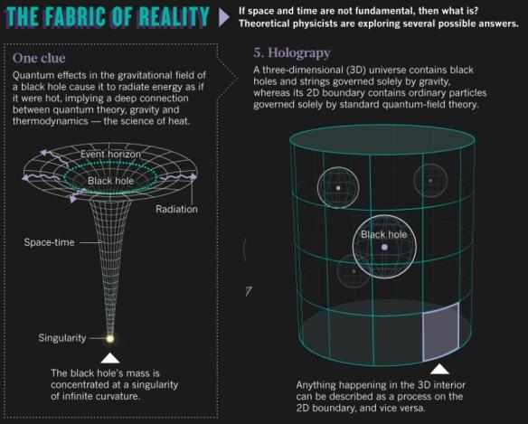Dibujo20130828 black holes and holography - nature com