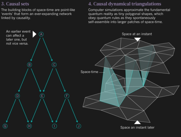 Dibujo20130828 causal sets - causal dynamics triangulations - nature com