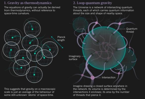 Dibujo20130828 gravity - thermodynamics - loop quantum gravity - nature com