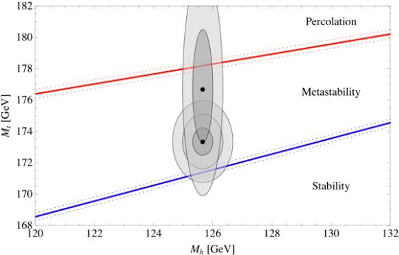 Dibujo20130828 percolation metastability stability - electroweak vacuum
