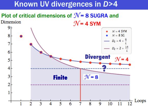 Dibujo20130831 known uv divergences sugra and sym - Johansson SUSY 2013