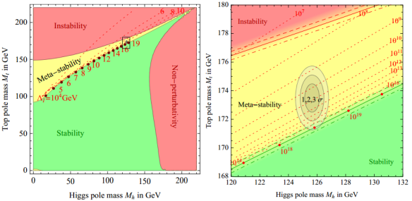 Dibujo20130910 SM phase diagram in terms of Higgs and top pole masses