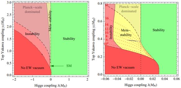 Dibujo20130910 SM phase diagram in terms of quartic Higgs coupling lambda and top Yukawa coupling