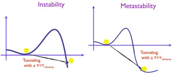 Dibujo20130912 insstability - metastability - higgs potential - our era - inflation era