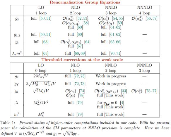 Dibujo20130912 present status higher-order computations - sm parameters at nnlo precision