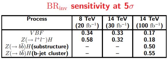 Dibujo20130915 higgs - br-inv sensitivity