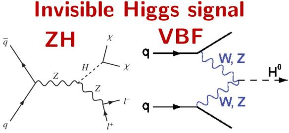 Dibujo20130915 invisible higgs - zh and vbf channels