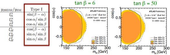 Dibujo20130923 2hdm type i - atlas lhc cern