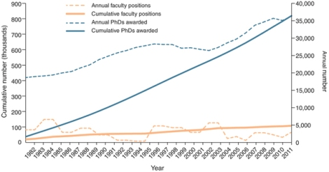 Dibujo20120713 new faculty positions versus new phds - nature nbt