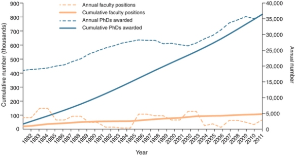 Dibujo20120713 new faculty positions versus new phds - nature nbt