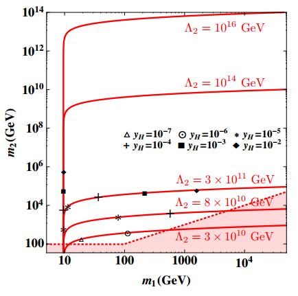 Dibujo20131011 dark matter relic abundance depending on higgs masses