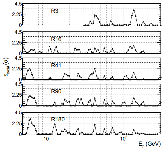 Dibujo20131014 gamma line-signals local fit significance vs line energy in five roi