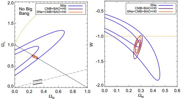 Dibujo20131022 cosmological constraints using Pan-STARRS-lz - planck - bao - hubble measurements