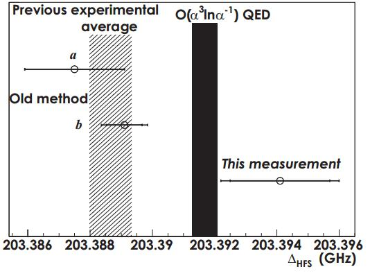 Dibujo20131028 summary DeltaHFS measurements from past experiments and new result - arxiv org