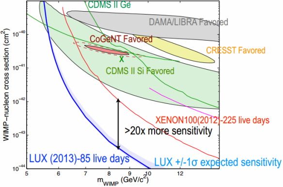 Dibujo20131030 lux results - comparison with other dark matter searches